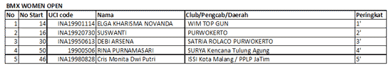 Kejurnas Wimcycle Indonesia BMX Supercross 2012 Serie 2